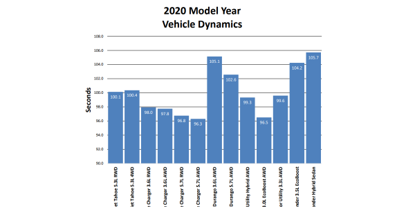 Michigan State Police tested 13 vehicles and six motorcycles for the 2020 model-year.