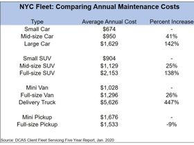 NYC Maintenance Cost Comparison: Smaller Vehicles Are a Lot Cheaper