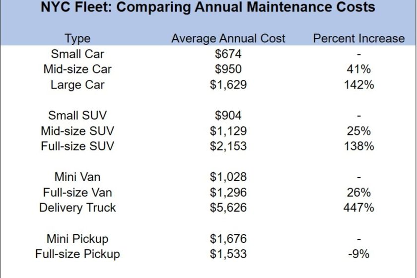 NYC Maintenance Cost Comparison: Smaller Vehicles Are a Lot Cheaper