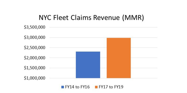Fleet claims revenue between FY-17 and FY-19 is 30% higher than it was between FY-14 and FY-16.