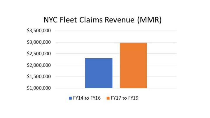 Fleet claims revenue between FY-17 and FY-19 is 30% higher than it was between FY-14 and FY-16. - Chart courtesy of NYC DCAS