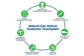 Clean Energy's TouchPoint Provides Easy Transition to Natural Gas Vehicles