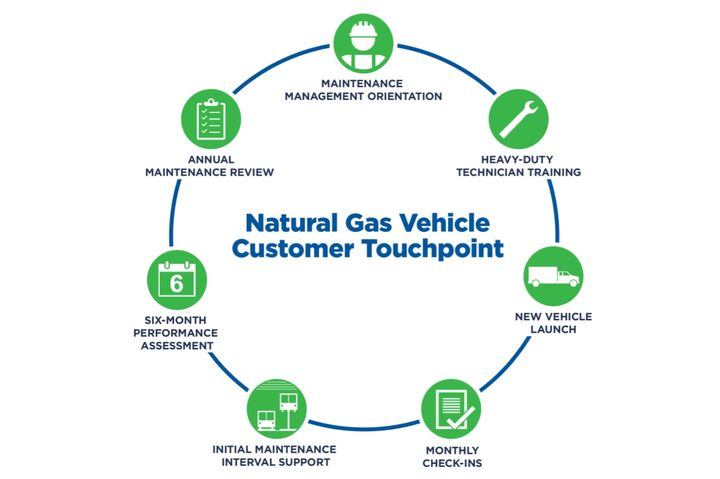 Touchpoint is designed to ease the transition to natural gas vehicles. - Image courtesy of Clean Energy