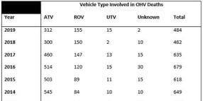 Analyzing a Decade of Off-Highway Vehicle Recalls