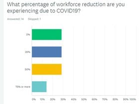 MEMA NorCal Survey: Many Fleet Employees Sheltering in Place