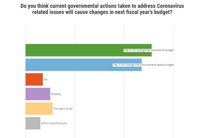- Graph: Government Fleet Research