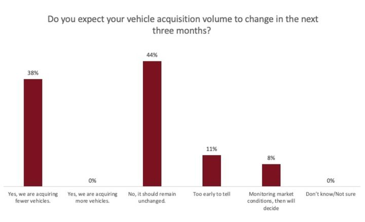 More than one-third of respondents said they expect to reduce purchases in the next three months. - Data: Government Fleet