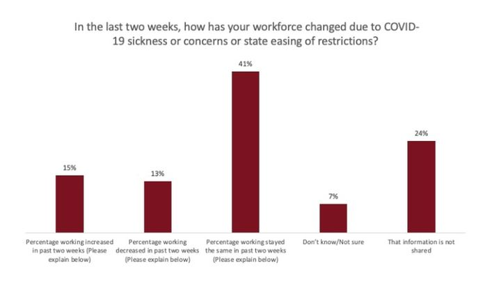 41% of respondents said their workforce has stayed the same in the past two weeks. - Data: Government Fleet