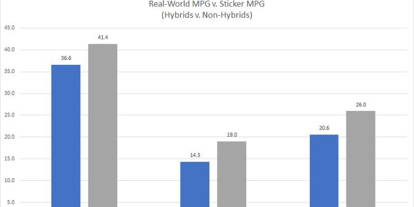 Hybrids on average performed just 12% worse in real-world fuel economy in comparison to EPA...