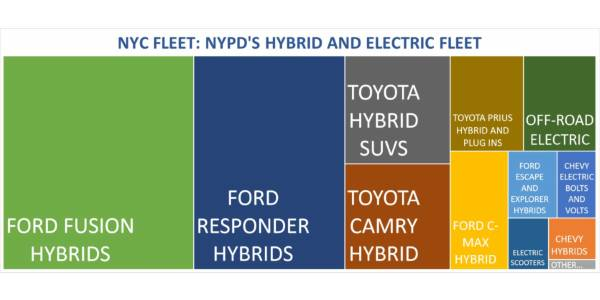 Every New NYPD Police Car is an Electric Hybrid in FY20
