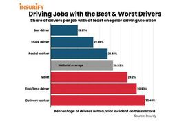 Ranking Driving Jobs with the Best & Worst Drivers