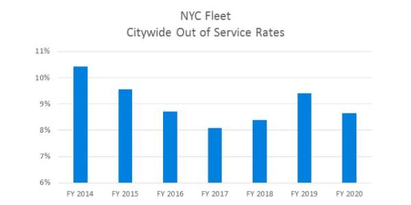 NYC Fleet Services Stay Strong Through Pandemic