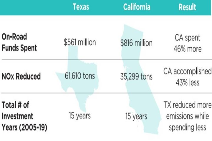 California regulators spent 46% more public money while accomplishing 43% less than Texas. - Photo: NGVAmerica