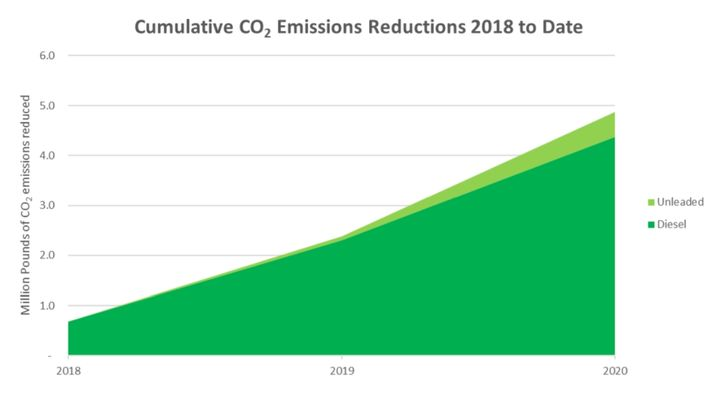 This graph shows fleet emissions reduction since 2018. - Image: City of Madison