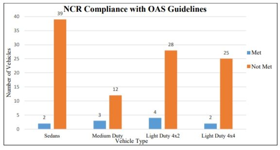 This graph shows usage compliance with internal (OAS) guidelines, which range from 2,500 to 6,500 miles annually. - Image: GSA OIG