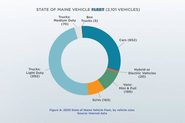 A new report details strategies for state agencies to cut greenhouse gas emissions, transition to 100% clean energy use by 2024, and expand electric vehicle purchasing. - Photo: State of Maine