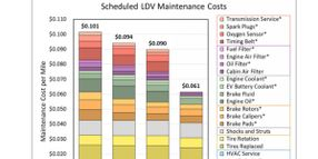Report: EVs Cost Less to Maintain