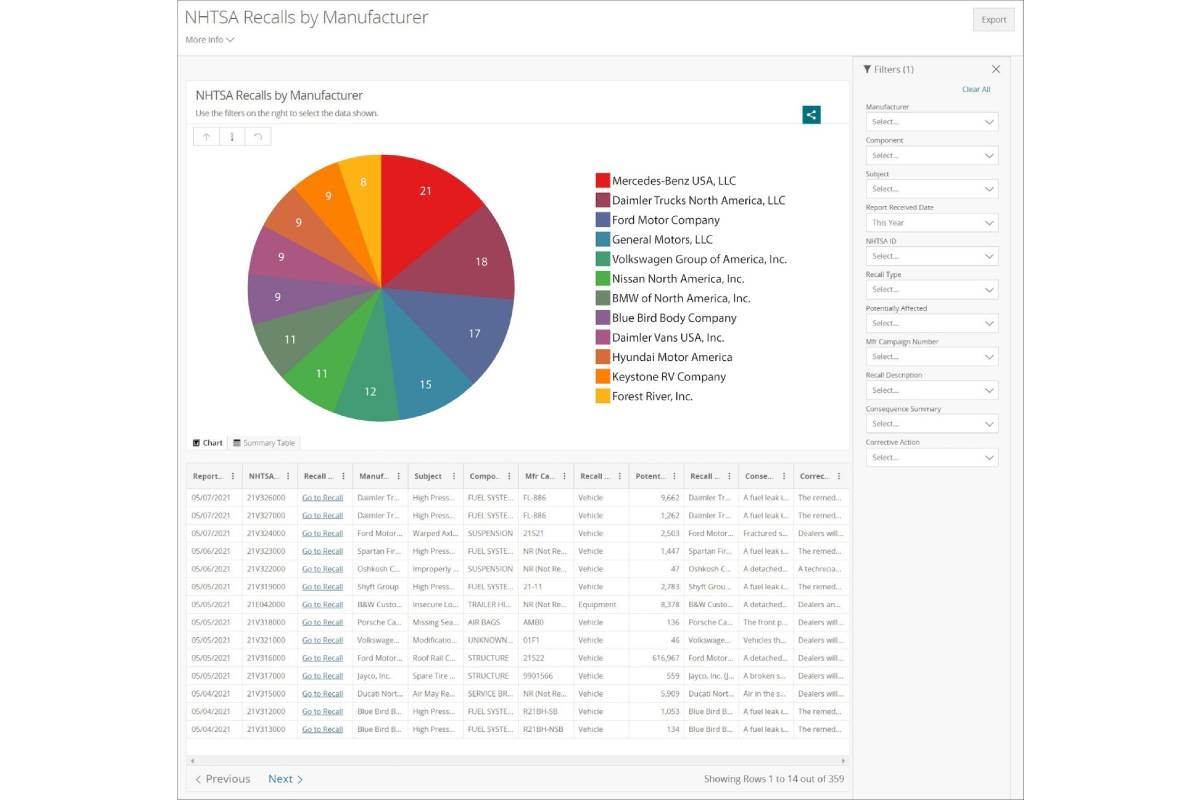 NHTSA Launches Interactive, Searchable Recall Dashboard