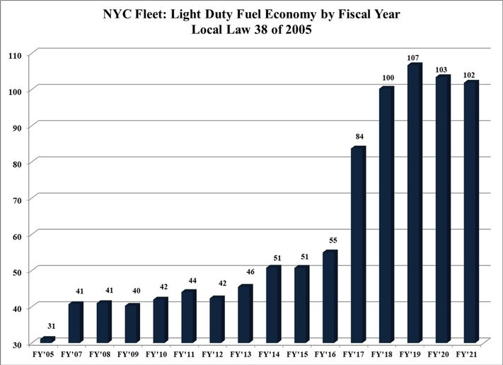 The fuel economy of the new light-duty fleet units over 100 MPG for the fourth straight year. - Graph: NYC DCAS