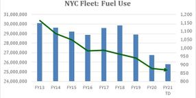 NYC Fleet Fuel Use Down 4M Gallons in 4 Years