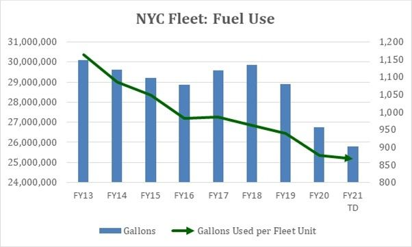 Purchase and use of electrified vehicles, hybrid and fuel-efficient vehicles, and vehicles consuming biofuel helped reduce fleet fuel use. - Graph: NYC DCAS