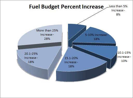GF Survey: 82% of Fleet Managers Report Fuel Budget Increase