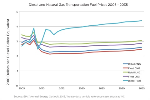 Projected fuel prices for transportation fuels (Graphic: Business Wire)