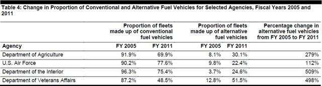 Source: GAO analysis of GSA data.