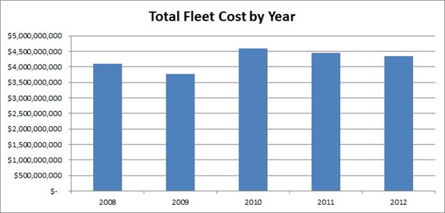 2012 marks the second year federal agencies have reduced overall fleet costs.