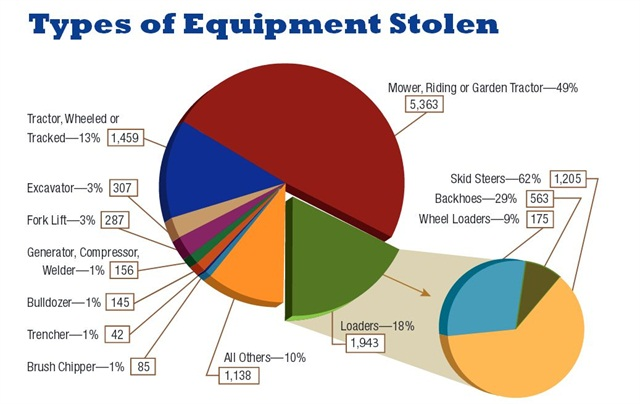 Source: 2012 Equipment Theft Report