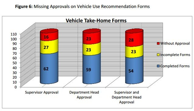 Many vehicle use recommendation forms were incomplete or unsigned. Image viaof OIG audit