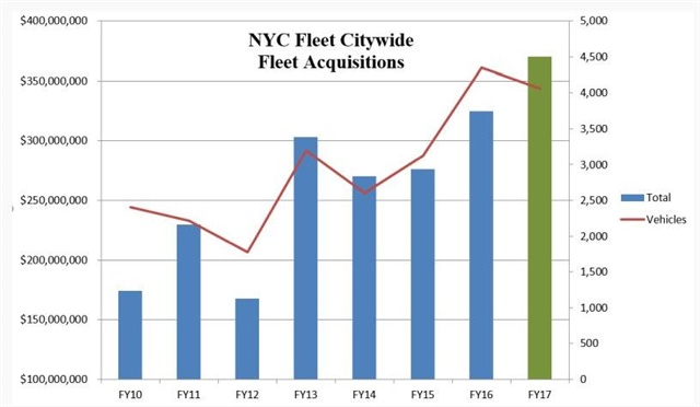 Graph courtesy of NYC DCAS
