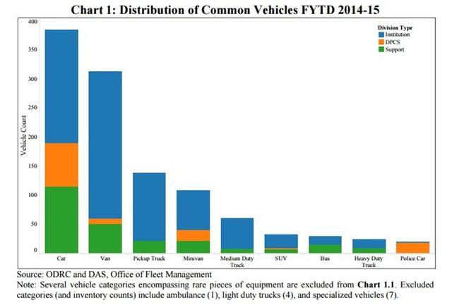 This chart from the audit shows the types of vehicles the Ohio Department of Rehabilitation and Corrections owns.