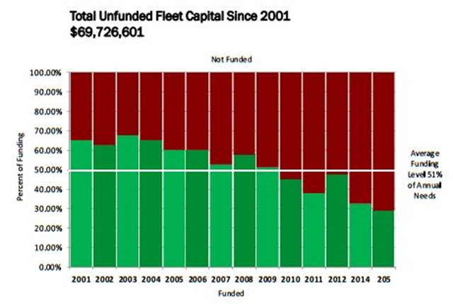 Since 2001, the capital funding of fleet has been eroding from about 70% of needs in 2001 to about 30% of needs today. Graph via City of Cincinnati.