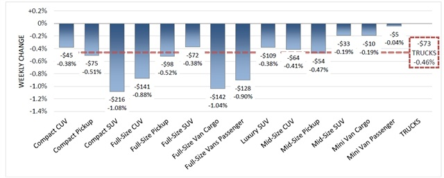 Model-Years: 2007-2013, Volume Weighted Wholesale Average Values, Weekly Change from 9/11/15 to 9/18/15 (SOURCE: Black Book)