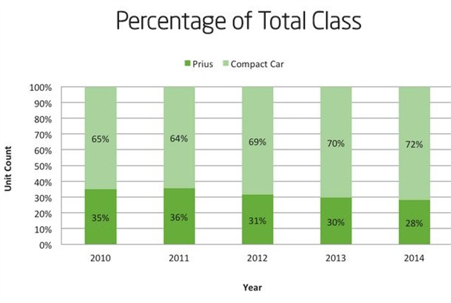 This graph shows the percentage Prius vs. other compact cars from 2010 to 2014. The overall trend is that the Prius is making up a smaller portion of the compact car class each year.