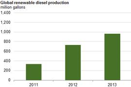 New Renewable Diesel Fuel Gaining Ground