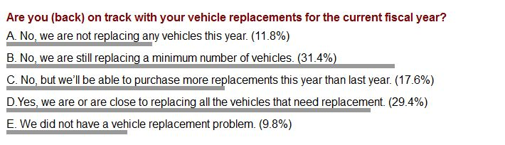 Web Poll Results: Vehicle Replacements Not Yet Back to Normal