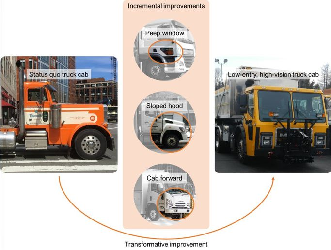 New York City's high vision trucks feature a lower entry, cab-forward design.  - Photo courtesy of NYC DCAS