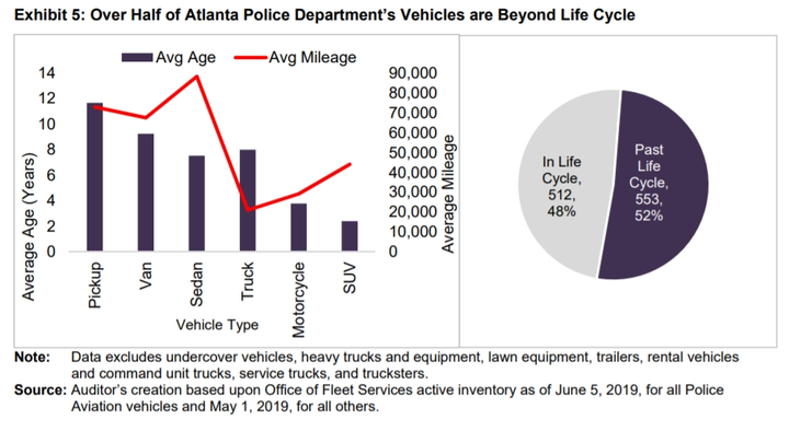 - Chart via City of Atlanta Auditor's Office