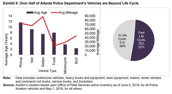 - Chart via City of Atlanta Auditor's Office