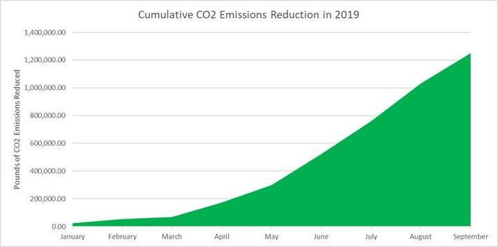 Since implementing B20, the city has already seen significant reductions in CO2 emissions.