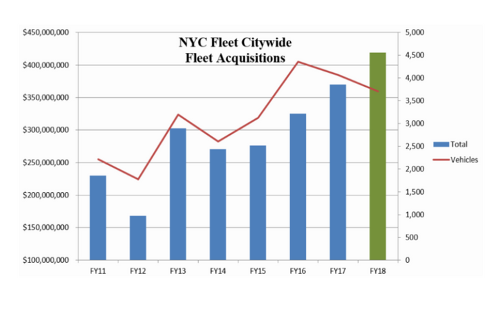 New York City's fleet acquisition spending has increased for the past three years.