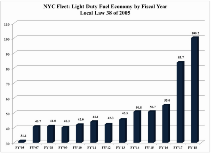 In FY-18, the city's light-duty fuel economy reached 100 mpg.