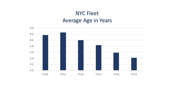 NYC Fleet Now 12% Younger Than in FY-2014