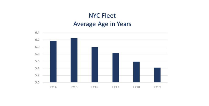 - Graphic courtesy of NYC DCAS