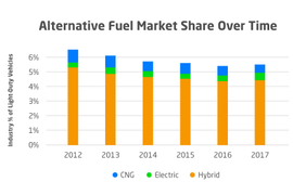 Alternative-Fuel Use Low Among Utility Fleets
