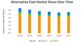 Alternative-Fuel Use Low Among Utility Fleets