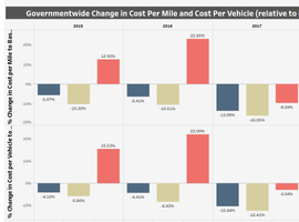 This data shows the change in cost per mile and cost per vehicle for federal vehicles.