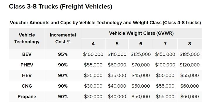 Voucher incentive amounts may differ by vehicle technology, vehicle weight class, and location where the vehicle is domiciled.